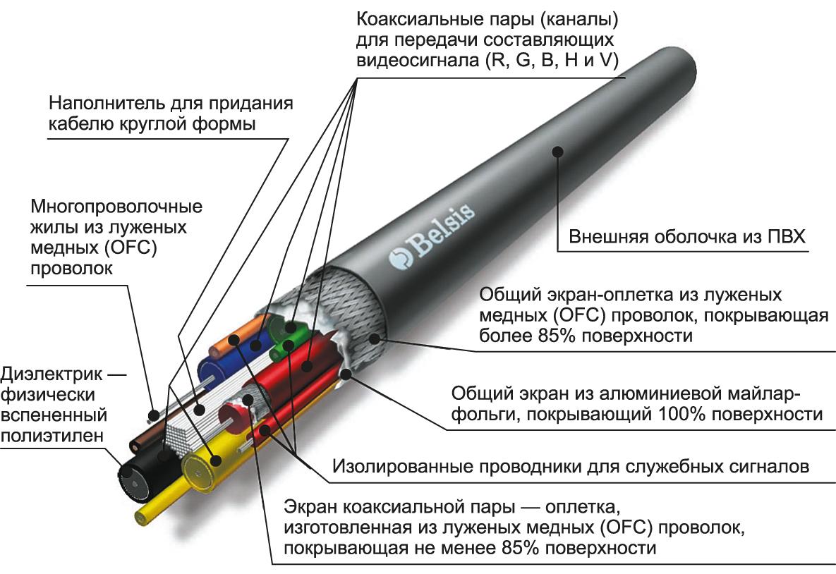 Конструктивные особенности кабеля HDMI-интерфейса