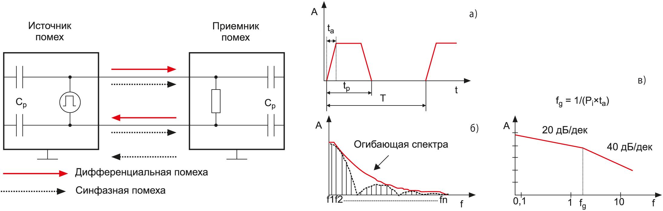 Эквивалентная схема и спектральный анализ периодического импульсного сигнала: a) временная диаграмма; б) линейная частотная характеристика; в) ЛАХ