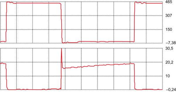 Типовые кривые переключения IGBT