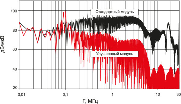 Спектр помех стандартного и оптимизированного модуля IGBT