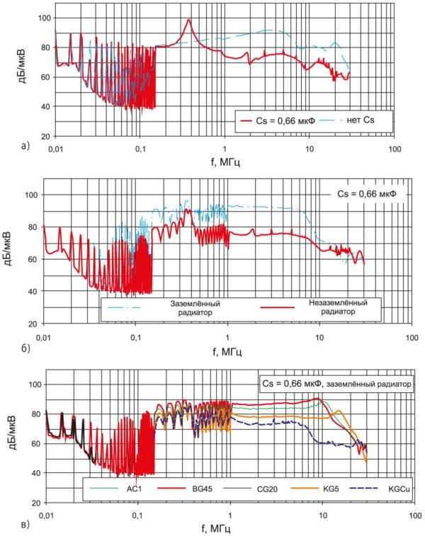 Изменение спектрального состава EMI при наличии снабберного конденсатора, заземлении теплоотвода, использовании различных изоляционных материалов