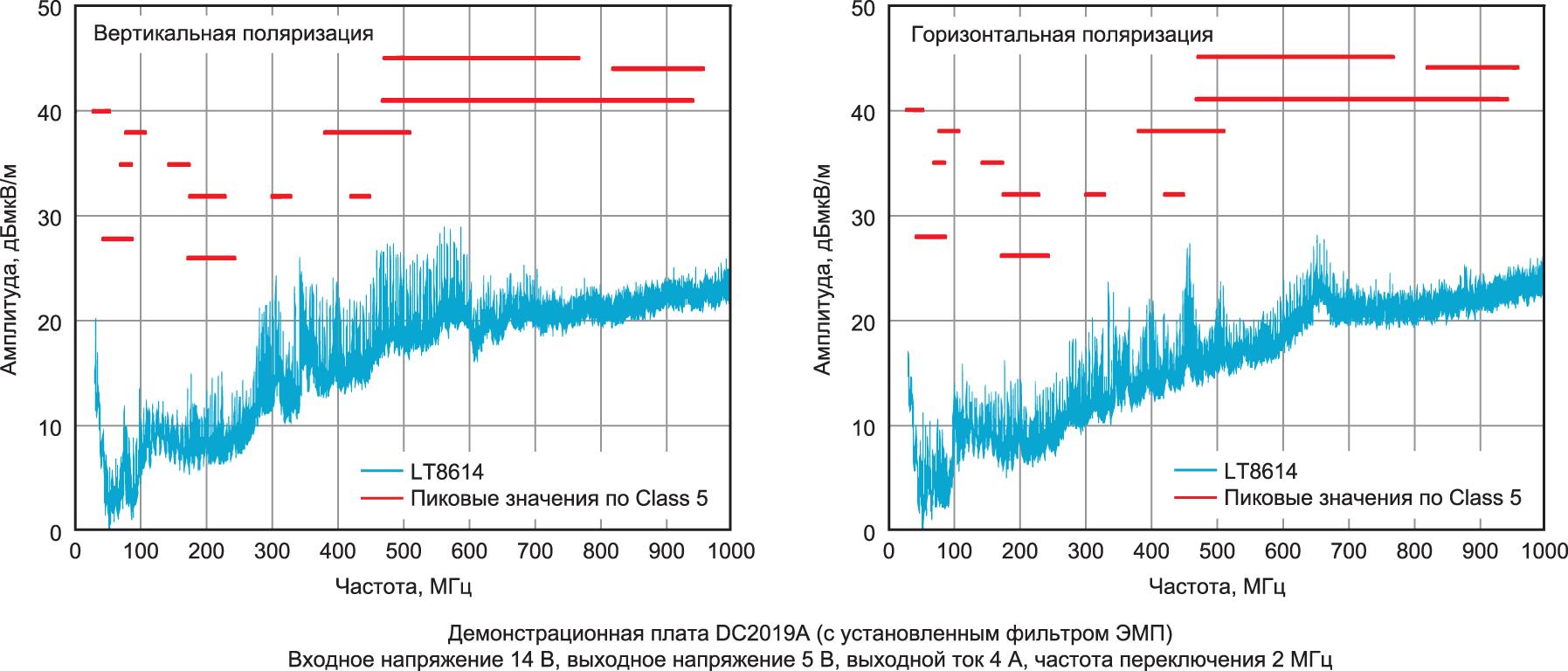 Уровень излучаемых электромагнитных помех LT8614 ниже строгих ограничений стандарта CISPR 25 Class 5