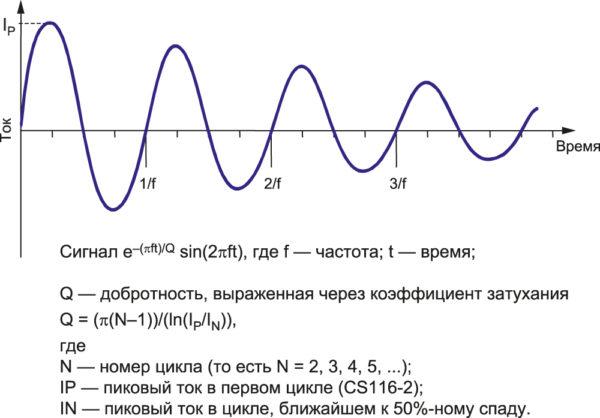 Нормализованный испытательный сигнал для проверки требований по CS116