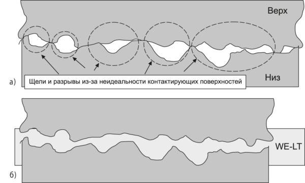 Решение проблемы неидеальности контакта металлических поверхностей путем использования проводящих прокладок WE-LT компании Würth Elektronik