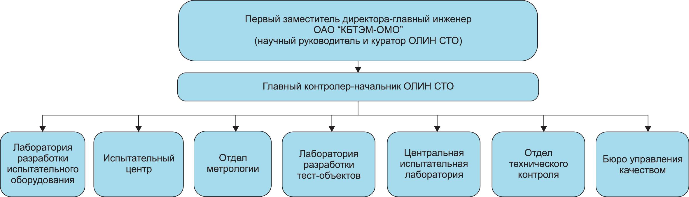 Организационная структура ОЛИН СТО