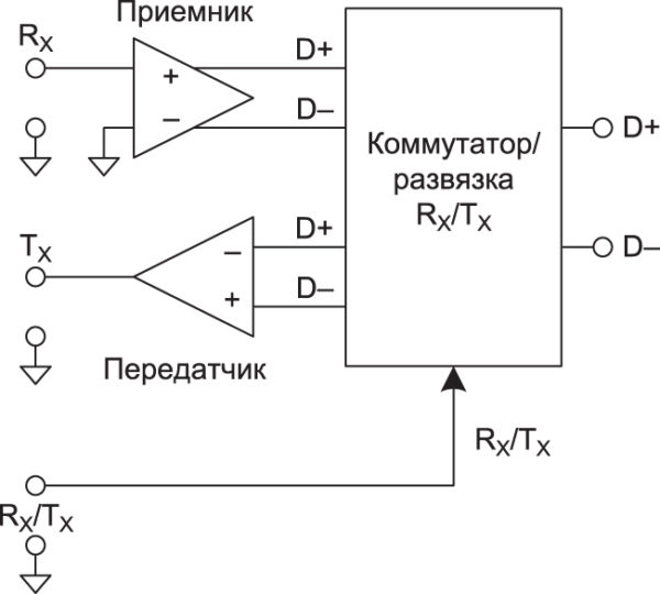 Интерфейс USB — общее представление