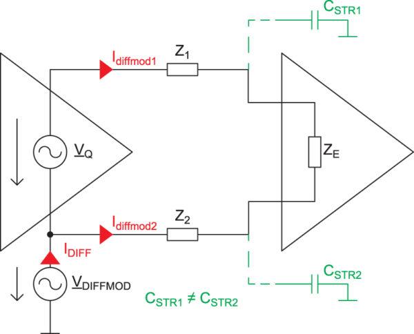 Преобразование дифференциального сигнала в синфазную помеху из-за наличия паразитных емкостных связей в одном канале дифференциальной пары