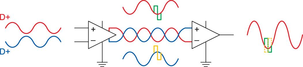 Компенсация электрической составляющей ЭМП, воздействующей на полезный сигнал в лини связи для дифференциального режима передачи с использованием витых пар