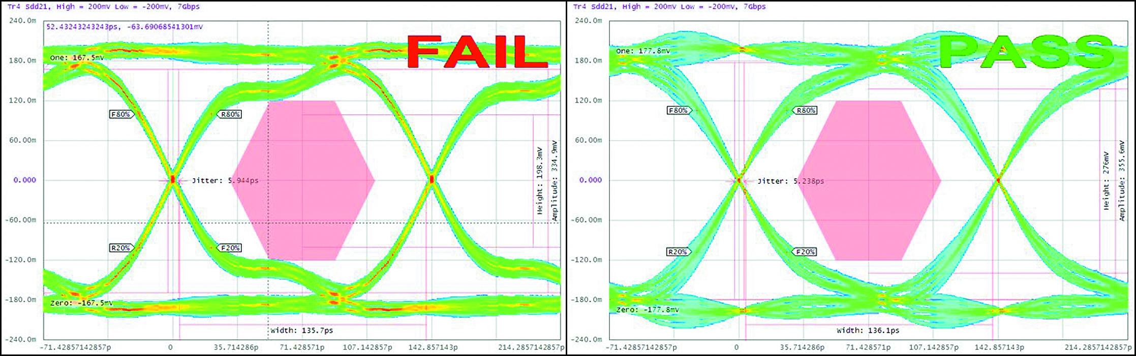 Глазковая диаграмма с фильтром WE-CNSW (слева) и фильтром на WE-CNSW HF (справа) при скорости 7 Гбит/с
