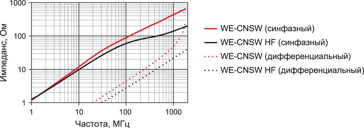 Сравнение полного и дифференциального импеданса дросселей WE-CNSW (744 231 091) [6] и HF WE-CNSW (744 233 56 00) [7]