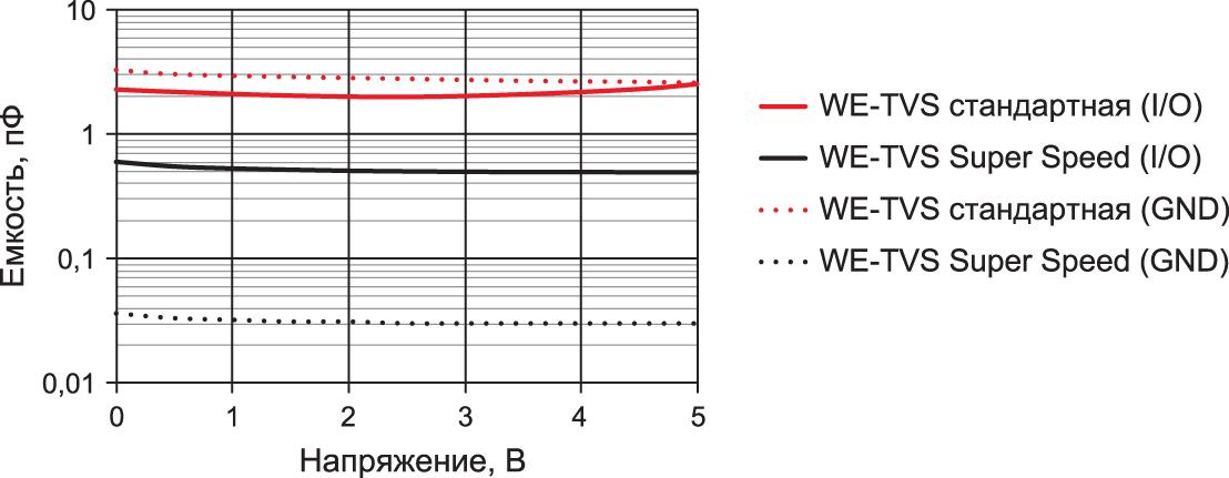 Сравнение межвыводной емкости для TVS-матриц стандартной серии WE-TVS High Speed (82400152) и высокоскоростной серии WE-TVS Super Speed (824014885)