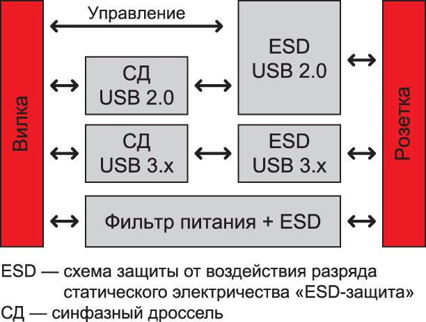 Блок-схема адаптера USB Type-C