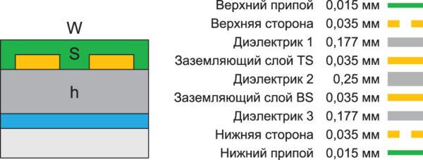 Размеры трассировки и стек слоев печатной платы для достижения импеданса линии 90 Ом (w = 220 мкм, s = 150 мкм, h = 177 мкм)