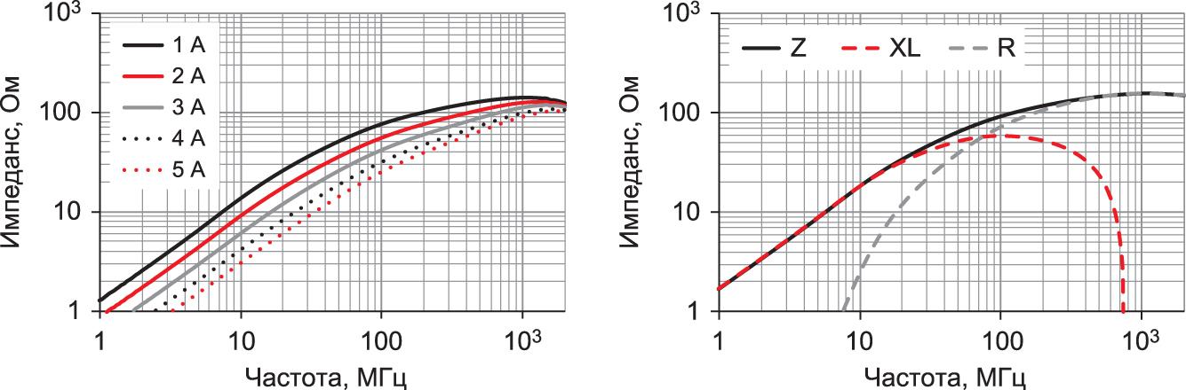 Графики импеданса и влияние постоянного тока на импеданс помехоподавляющего ферритового элемента WEMPSB SMD (742 792 261 01)