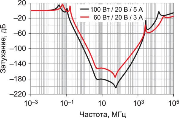 Сравнение результатов компьютерного моделирования ослабления фильтров линии передачи электропитания, рассчитанного на 60 и 100 Вт