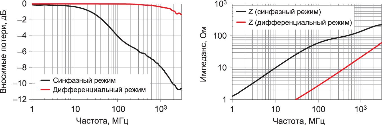 Графики импеданса и вносимых потерь для синфазного дросселя WE-CNSW HF (744 233 56 00). Условия измерения генератора и нагрузка — 50 Ом