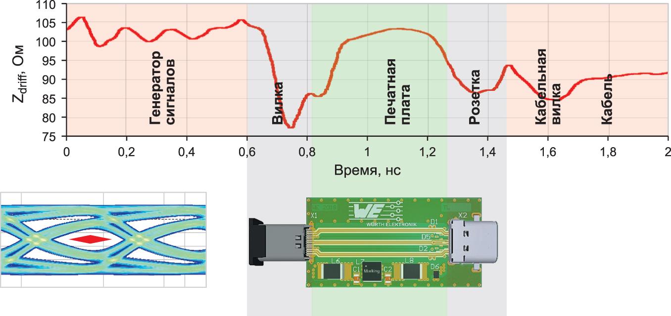 Измерения во временной области и глазковая диаграмма адаптера USB Type-C без подключения дополнительных элементов защиты (исходная характеристика для сравнения)