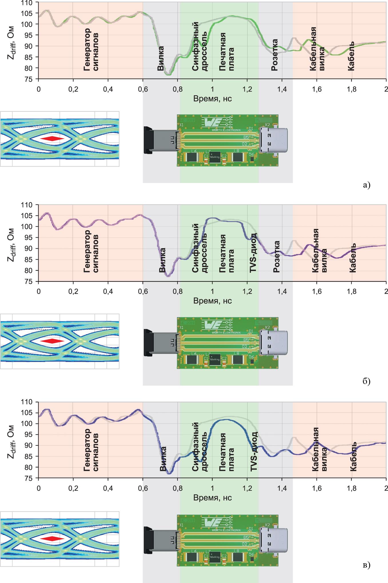 Измерения во временной области и глазковая диаграмма адаптера USB Type-C