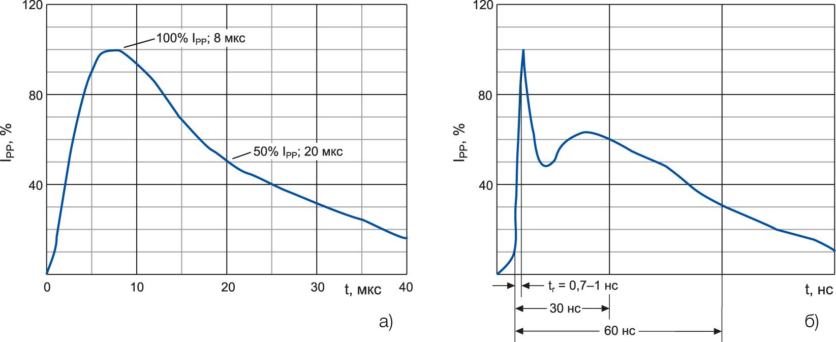 Характеристики импульсов тока, вызванных грозовым разрядом и электростатическим разрядом