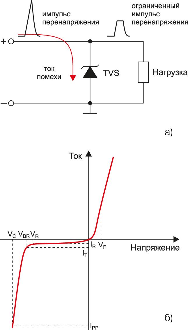 Несимметричный TVS-диод - принцип работы и вольт-амперная характеристика
