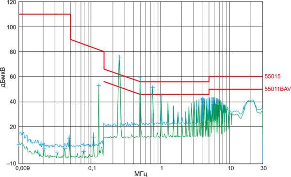 Беспроводная передача энергии - Пример результата измерения спектра кондуктивных электромагнитных помех в диапазоне частот 9 кГц – 30 МГц, предел по Классу B