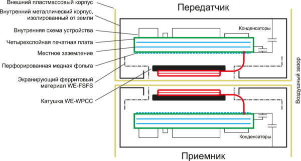 Пример решения, когда из-за ограничения по току утечки или ввиду специфики устройства нельзя использовать Y конденсатор