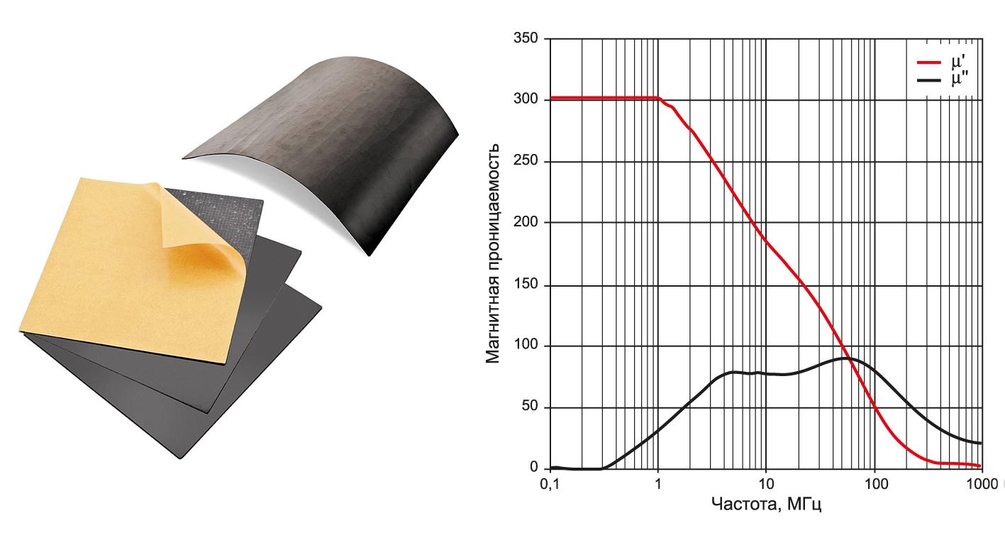 Внешний вид и зависимость относительной магнитной проницаемости гибкого ферритового материала типа WE-FSFS