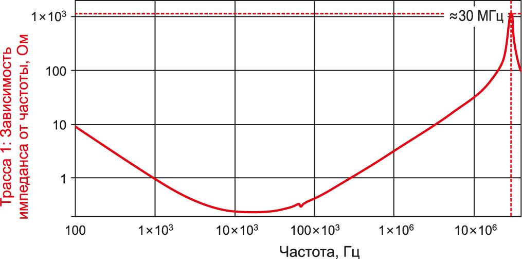 Большой уровень излучения с частотой 30 МГц, выявленный с помощью Н зонда, идентифицируется как резонанс печатной платы и подтверждается измерением импеданса входного конденсатора