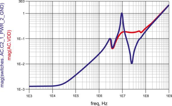 Моделируемый импеданс на конденсаторе для конденсатора емкостью 0,1 мкФ с использованием высококачественного конденсатора с ESR, равным 10 мОм (показано синим цветом), и специально выбранного низкодобротного конденсатора с ESR, равным 200 мОм (показан красным цветом)