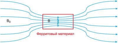 Концентрация линий магнитного поля в ферритовом материале
