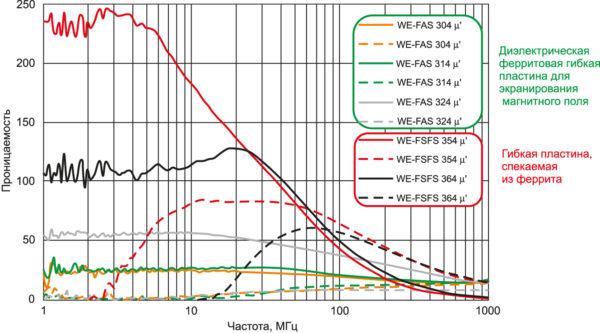 Комплексное представление относительной магнитной проницаемости ферритовых материалов