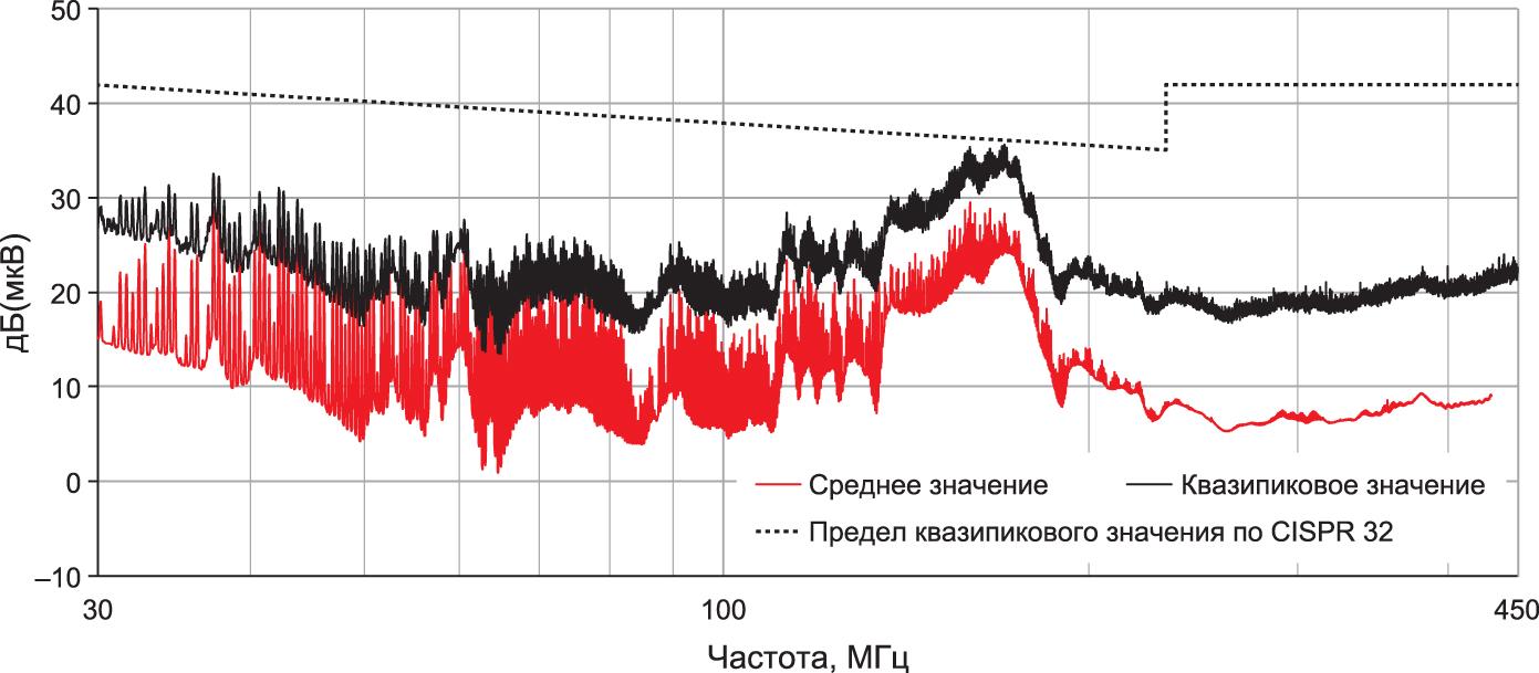 Результаты измерения излучаемых помех без входных и выходных фильтров