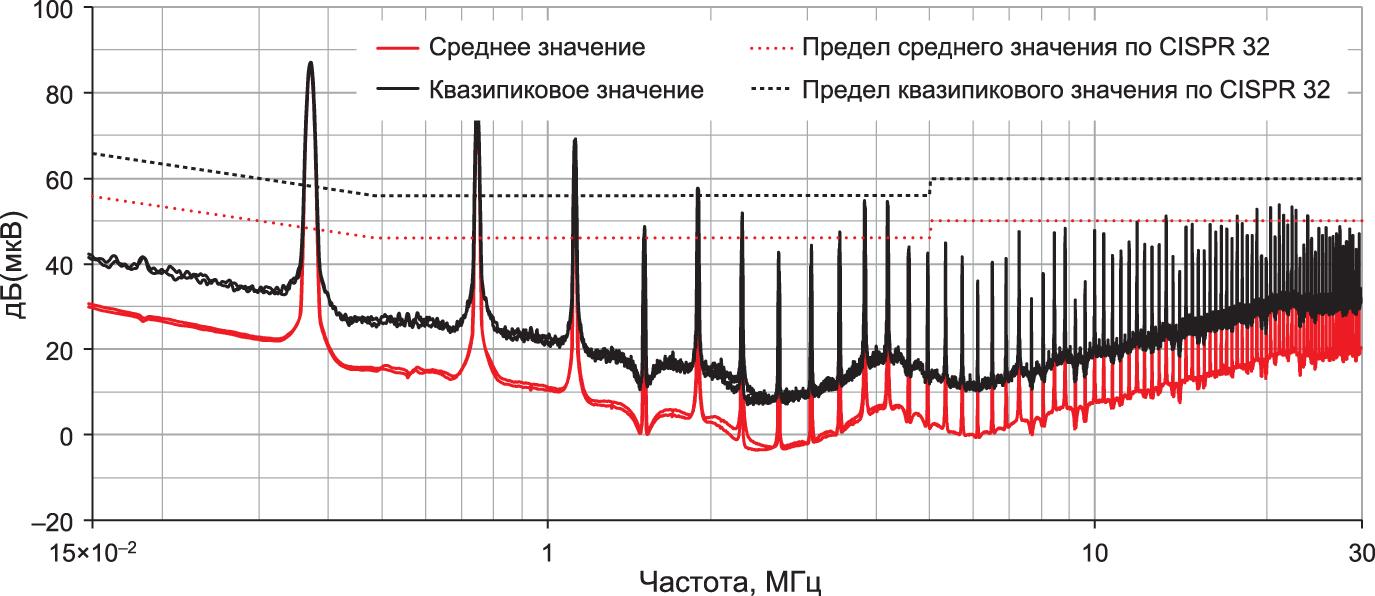 Результаты измерения кондуктивных помех без входного фильтра
