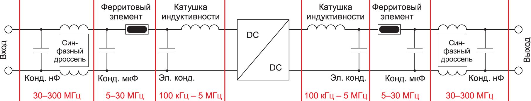 Блок-схема фильтрующих элементов с разбивкой для трех разных частотных диапазонов ЭМП