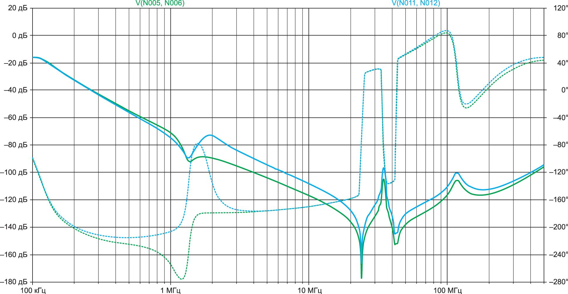 Смоделированное дифференциальное затухание: амплитудно-частотная характеристика (сплошная линия) и фазочастотная характеристика фильтров (пунктирная линия) с учетом влияния паразитных составляющих и неидеальности компонентов