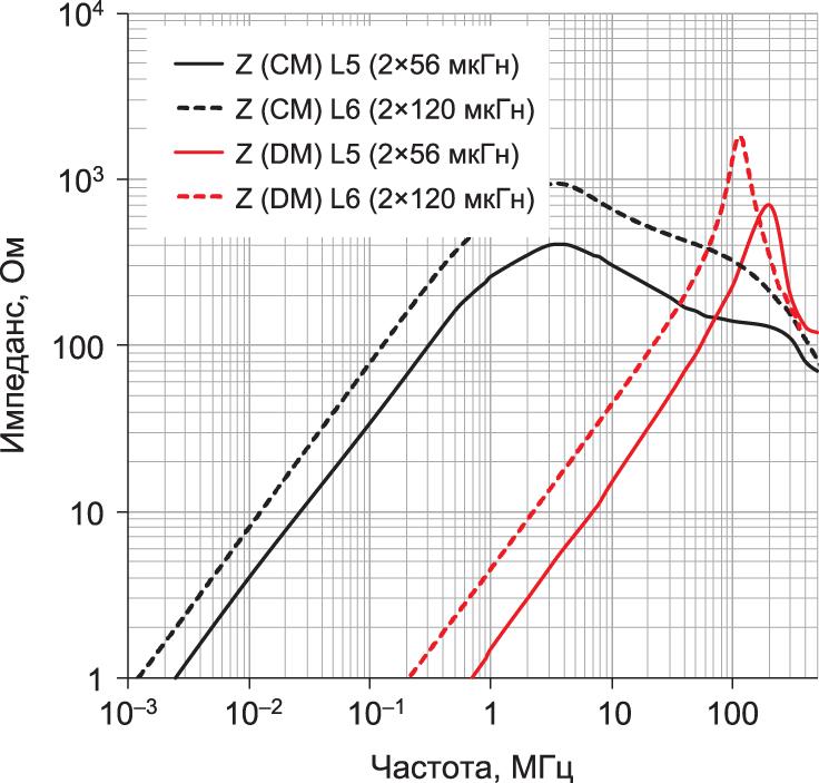 Кривые импеданса для синфазного (CM) и дифференциального (DM) режимов двух используемых синфазных дросселей серии WE-UCF