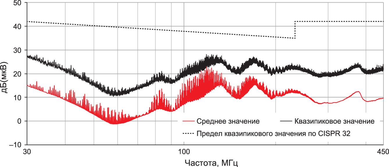Измерение кондуктивных помех с входным и выходным фильтрами