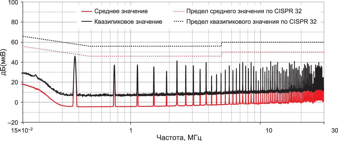 Измерение излучаемых помех с входным и выходным фильтрами