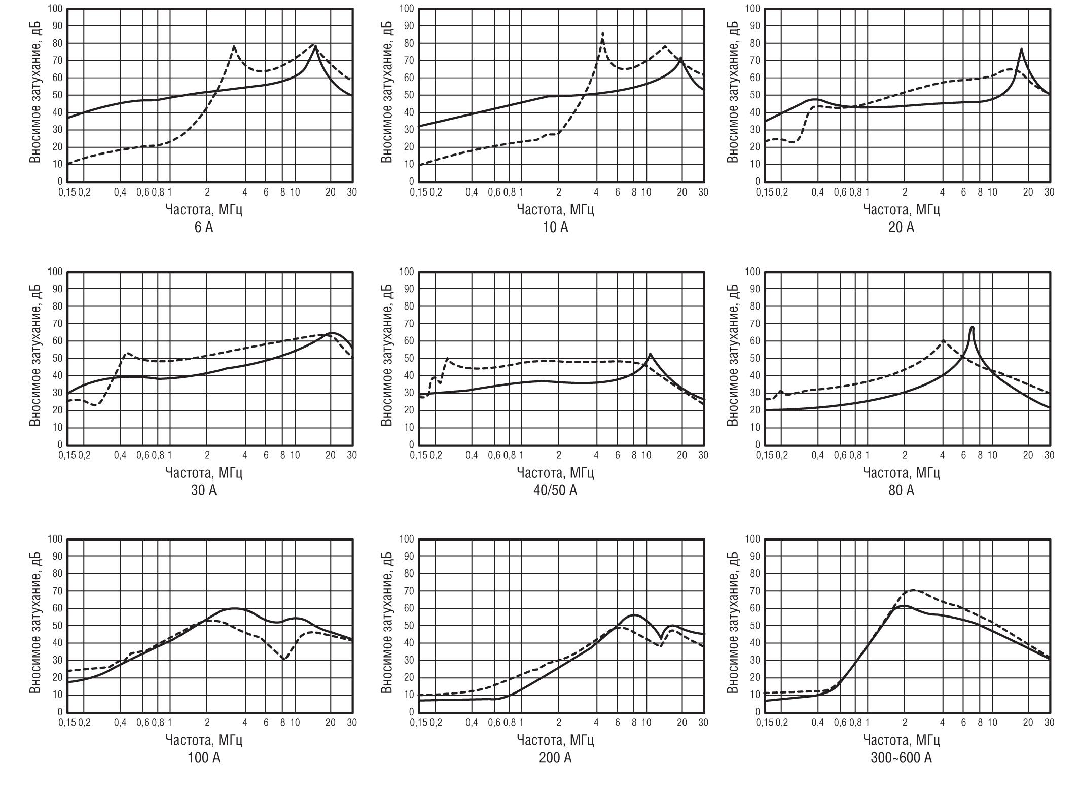 Зависимость величины вносимого затухания от частоты для фильтров ТЕКО ФП4100