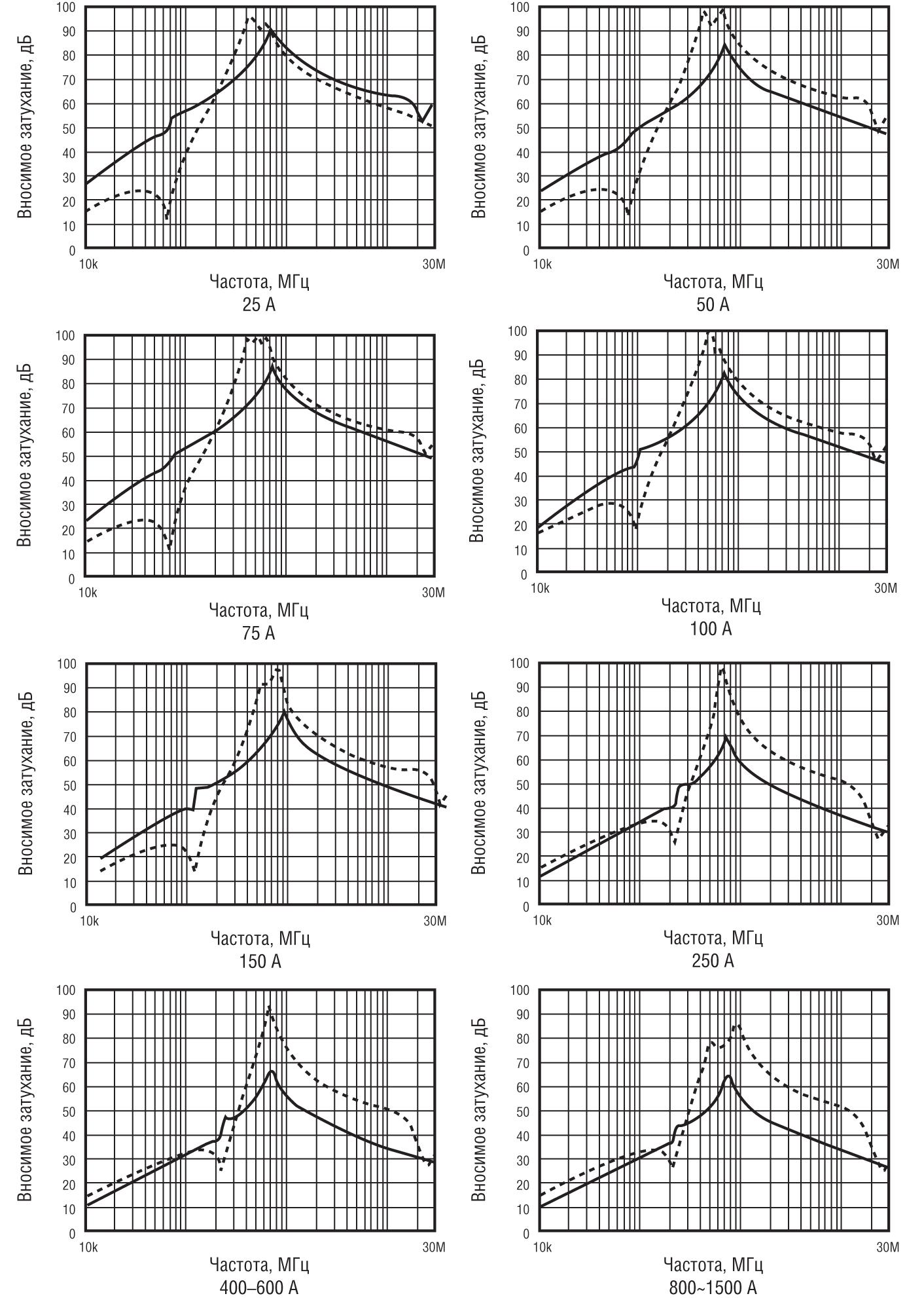 Зависимость величины вносимого затухания от частоты для фильтров ТЕКО ФП5300