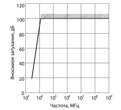 Зависимость величины вносимого затухания от частоты для фильтра ТЕКО ФП2250