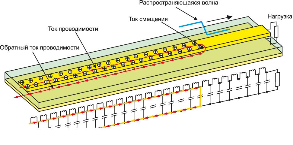 Распространение электромагнитной волны по микрополосковой линии с опорной плоскостью