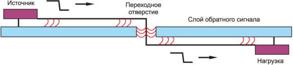 Сигнальный проводник, проходящий через слой с обратным сигналом