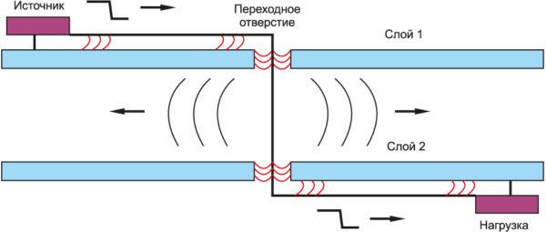 Сигнал распространяется по проводнику через две опорные плоскости. Если у них одинаковый потенциал, рядом с отверстиями для сигналов достаточно расположить массив переходных отверстий. Однако если у этих плоскостей разные потенциалы, очень близко к отверстиям для сигналов устанавливается массив конденсаторов. Если тракт обратного сигнала недостаточно хорошо проработан, возникает утечка электромагнитного поля вокруг диэлектрика, появляются наводки на другие сигнальные отверстия или помехи на краях платы