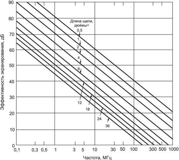 Диаграмма зависимости эффективности ослабления от длины щели