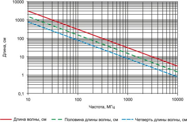 Определение резонансной частоты в зависимости от длины щели. Щели, длина которых составляет половину длины волны, можно считать дипольными антеннами – источниками помех
