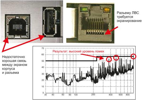Высокий уровень помех из-за отсутствия соединения разъемов ввода/вывода с экранированным корпусом