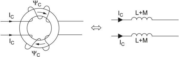 Стандартный синфазный фильтр для фильтрации помех в кабелях ввода/вывода. Две разнонаправленные обмотки позволяют избавиться от синфазных токов