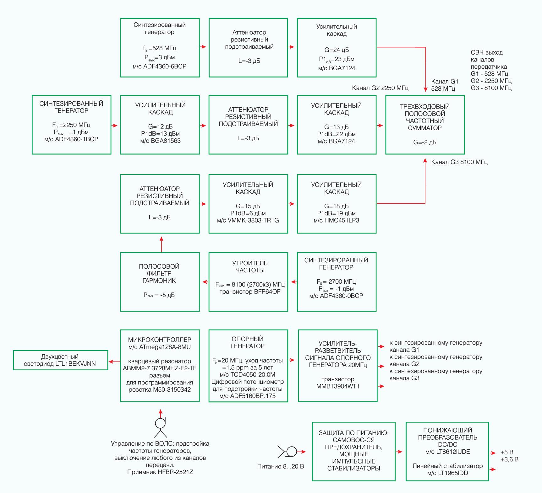 Структурная схема передающего модуля СВЧ-измеритель уровней экранирования объектов