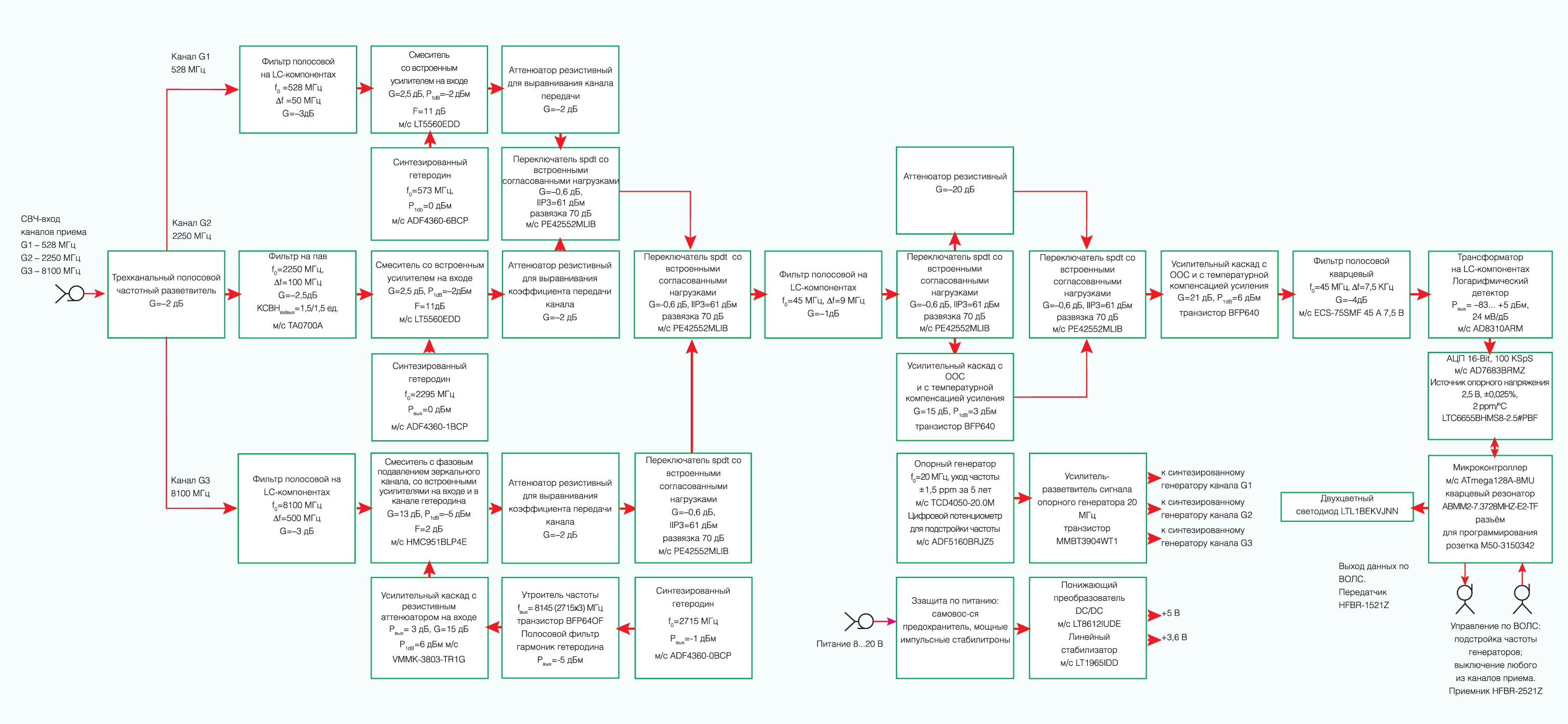 Структурная схема приемного модуля СВЧ-измеритель уровней экранирования объектов